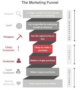 The_BAS_Associates_Marketing_Funnel